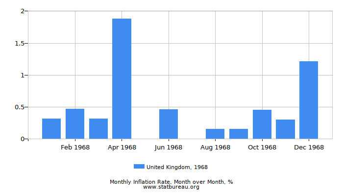 1968 United Kingdom Inflation Rate: Month to Month