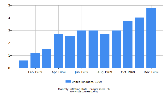 1969 United Kingdom Progressive Inflation Rate