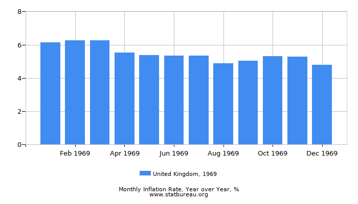 1969 United Kingdom Inflation Rate: Year over Year