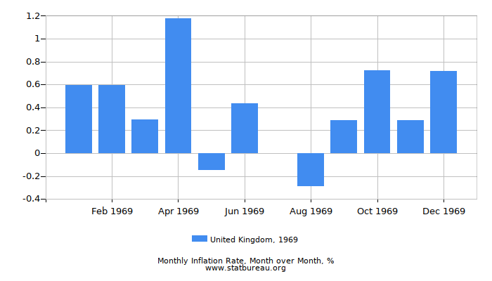 1969 United Kingdom Inflation Rate: Month to Month