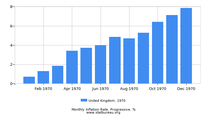 1970 United Kingdom Progressive Inflation Rate