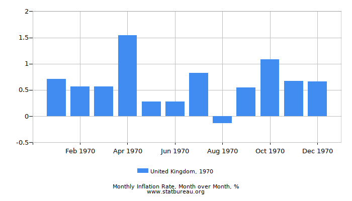 1970 United Kingdom Inflation Rate: Month to Month