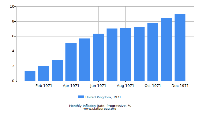 1971 United Kingdom Progressive Inflation Rate