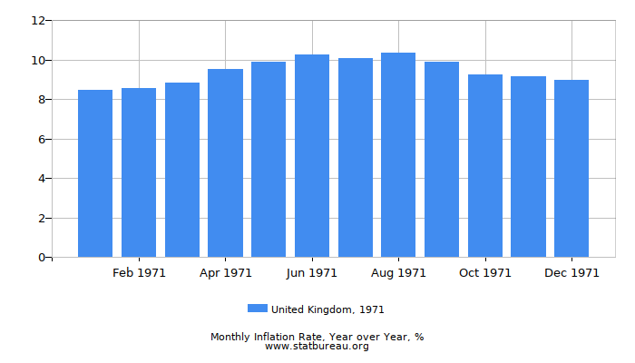 1971 United Kingdom Inflation Rate: Year over Year