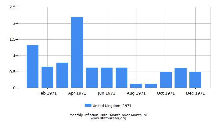 1971 United Kingdom Inflation Rate: Month to Month