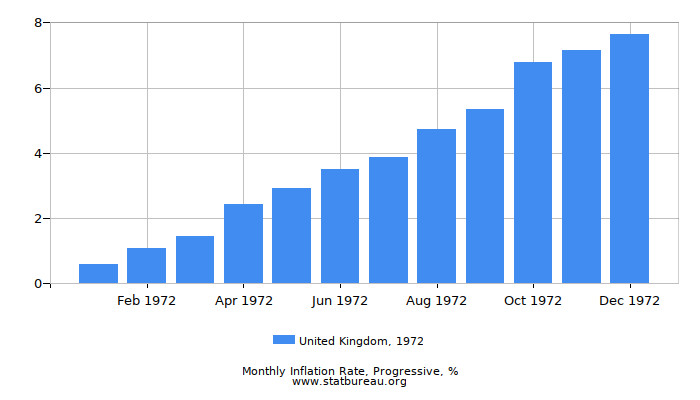 1972 United Kingdom Progressive Inflation Rate