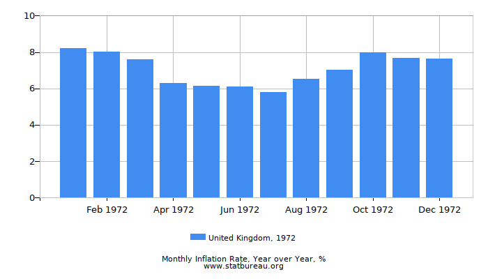 1972 United Kingdom Inflation Rate: Year over Year