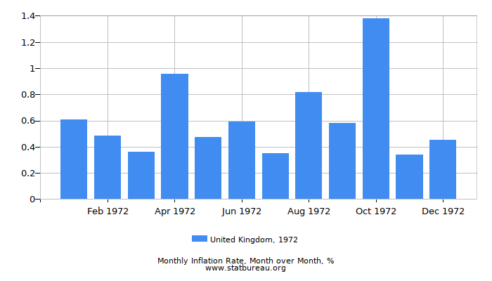 1972 United Kingdom Inflation Rate: Month to Month