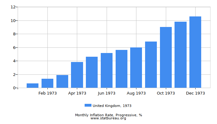 1973 United Kingdom Progressive Inflation Rate