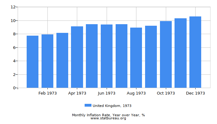1973 United Kingdom Inflation Rate: Year over Year