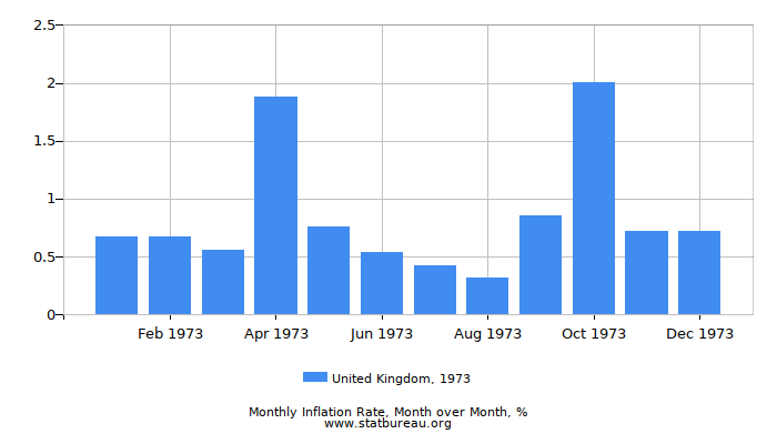 1973 United Kingdom Inflation Rate: Month to Month