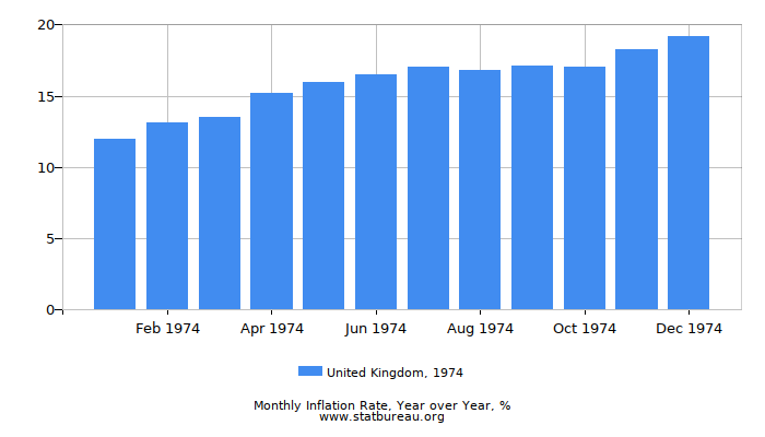 1974 United Kingdom Inflation Rate: Year over Year