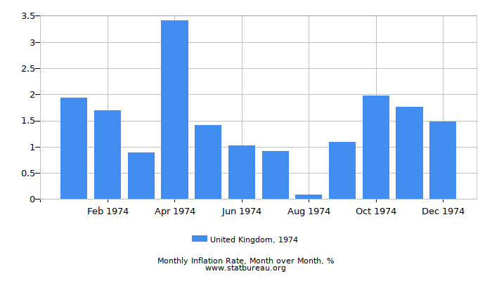 1974 United Kingdom Inflation Rate: Month to Month