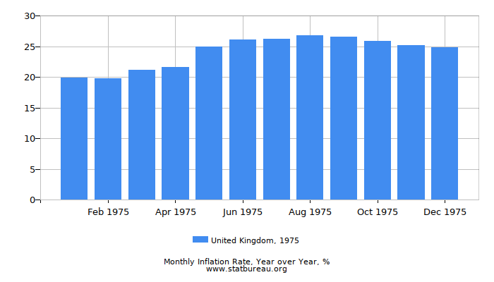 1975 United Kingdom Inflation Rate: Year over Year