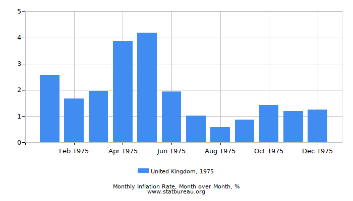 1975 United Kingdom Inflation Rate: Month to Month