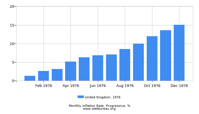 1976 United Kingdom Progressive Inflation Rate