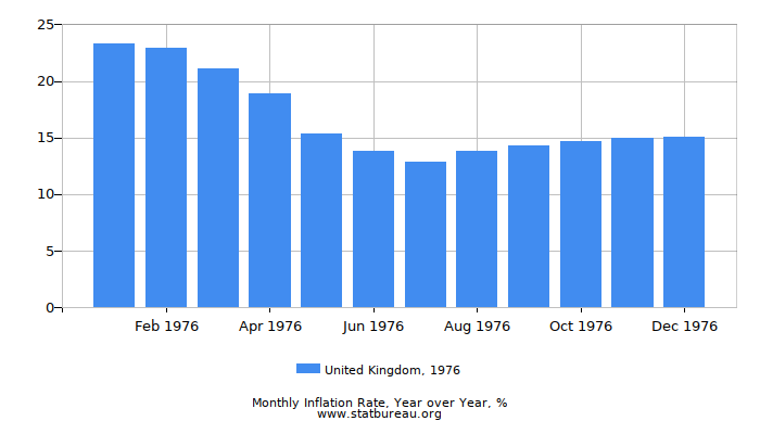 1976 United Kingdom Inflation Rate: Year over Year