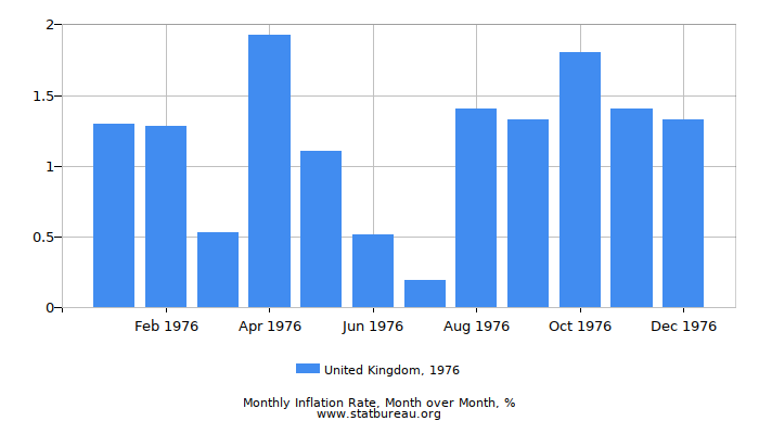 1976 United Kingdom Inflation Rate: Month to Month