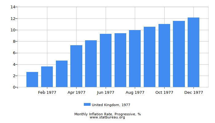 1977 United Kingdom Progressive Inflation Rate