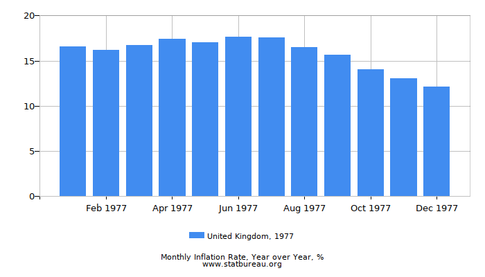 1977 United Kingdom Inflation Rate: Year over Year
