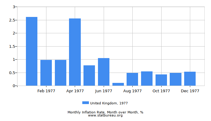 1977 United Kingdom Inflation Rate: Month to Month