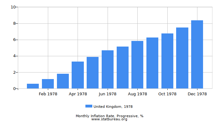 1978 United Kingdom Progressive Inflation Rate