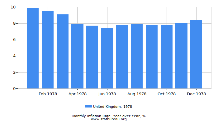 1978 United Kingdom Inflation Rate: Year over Year