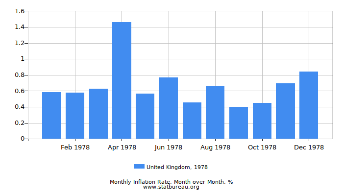 1978 United Kingdom Inflation Rate: Month to Month