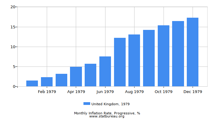 1979 United Kingdom Progressive Inflation Rate