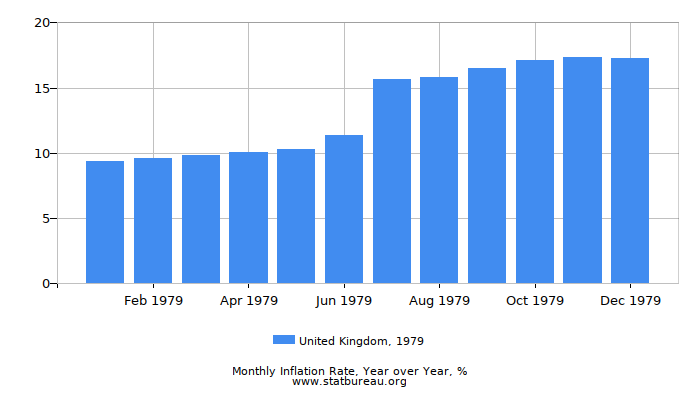 1979 United Kingdom Inflation Rate: Year over Year
