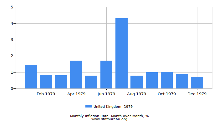 1979 United Kingdom Inflation Rate: Month to Month
