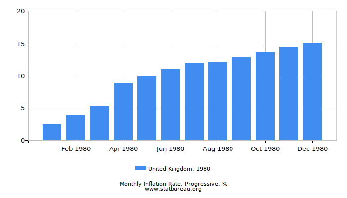 1980 United Kingdom Progressive Inflation Rate