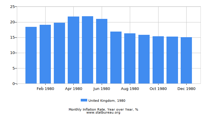 1980 United Kingdom Inflation Rate: Year over Year