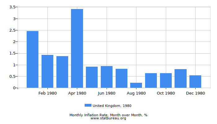 1980 United Kingdom Inflation Rate: Month to Month