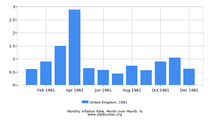 1981 United Kingdom Inflation Rate: Month to Month
