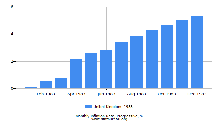 1983 United Kingdom Progressive Inflation Rate