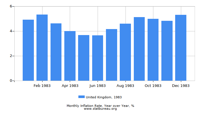 1983 United Kingdom Inflation Rate: Year over Year