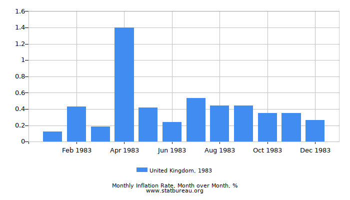 1983 United Kingdom Inflation Rate: Month to Month