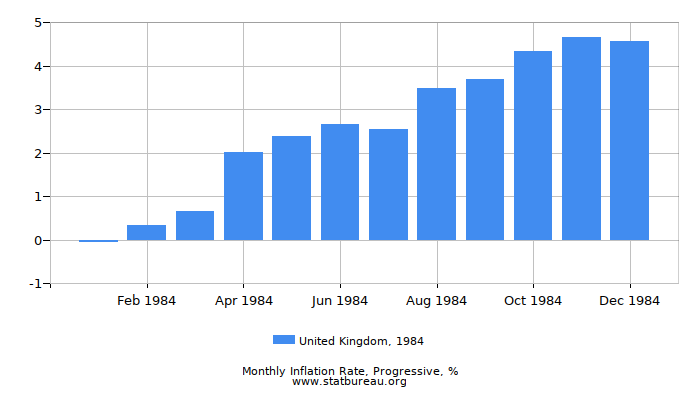1984 United Kingdom Progressive Inflation Rate