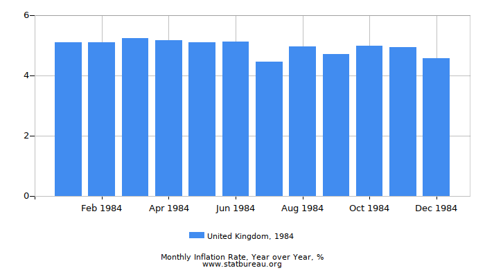 1984 United Kingdom Inflation Rate: Year over Year