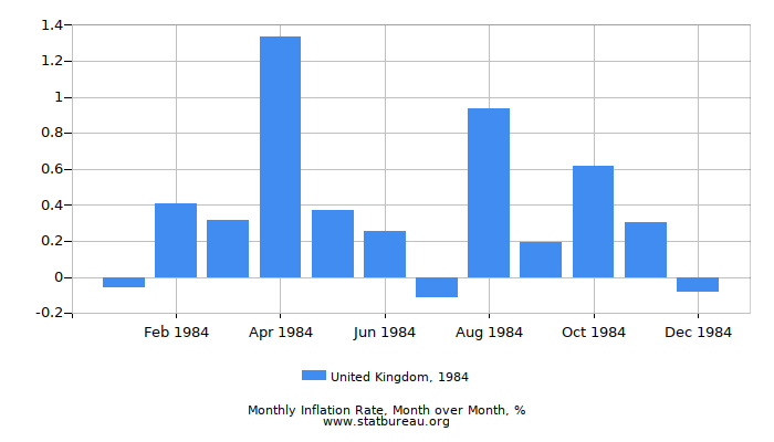 1984 United Kingdom Inflation Rate: Month to Month