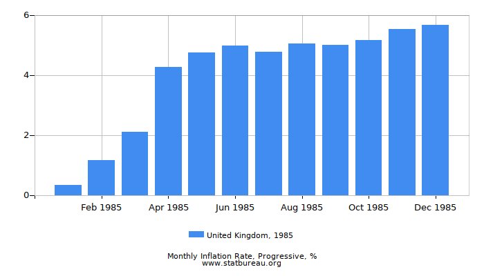 1985 United Kingdom Progressive Inflation Rate