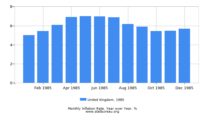 1985 United Kingdom Inflation Rate: Year over Year