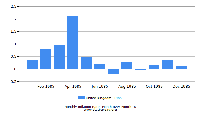 1985 United Kingdom Inflation Rate: Month to Month