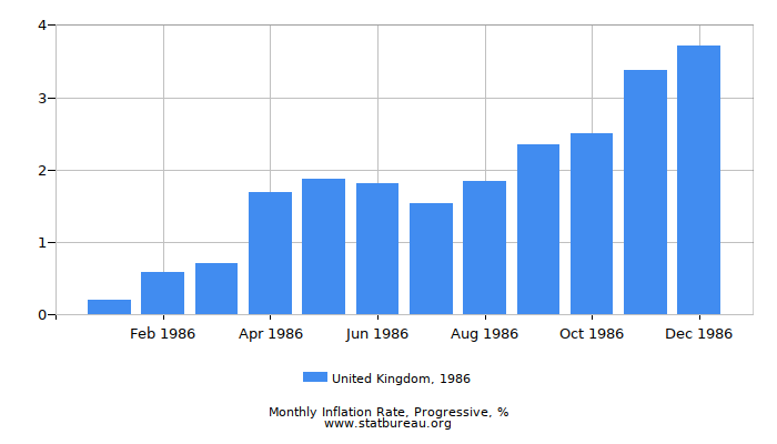 1986 United Kingdom Progressive Inflation Rate