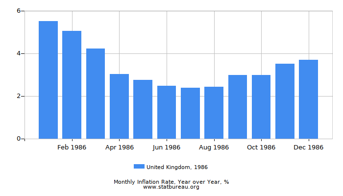 1986 United Kingdom Inflation Rate: Year over Year