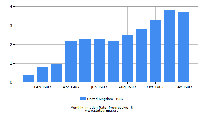 1987 United Kingdom Progressive Inflation Rate