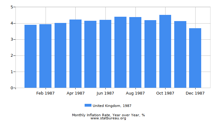 1987 United Kingdom Inflation Rate: Year over Year