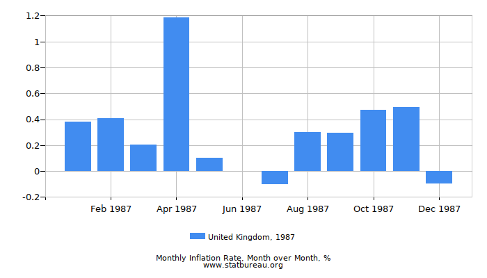 1987 United Kingdom Inflation Rate: Month to Month