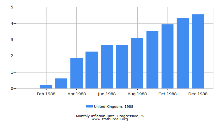 1988 United Kingdom Progressive Inflation Rate